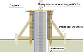 blog-pic/fundament-pod-zabor/delaem-opalubku-dlya-fundamenta-pod-zabor.jpg