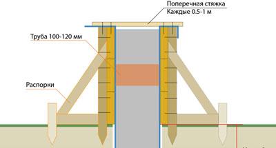 blog-pic/opalubka-dlya-fundamenta-razrez.jpg